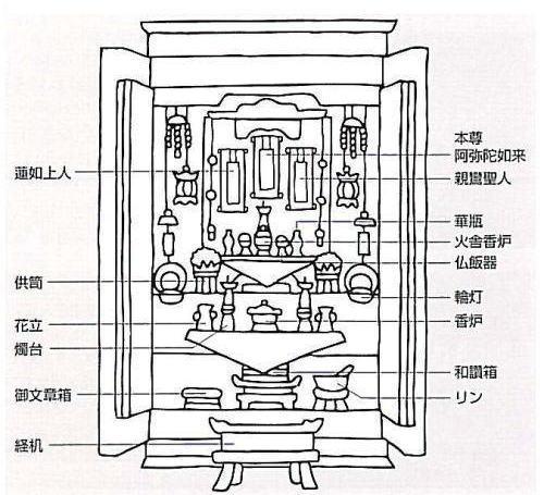 浄土真宗本願寺派の飾り方
