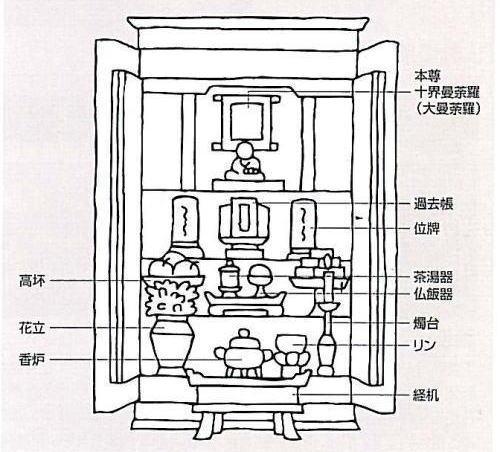 日蓮宗の飾り方