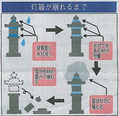 灯篭解説図